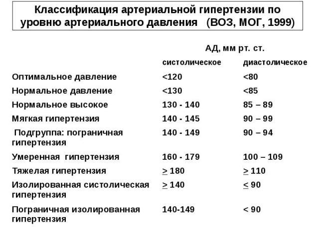 Классификация артериальной гипертензии по уровню артериального давления (ВОЗ, МОГ, 1999) < 90 140-149 Пограничная изолированная гипертензия < 90 > 140 Изолированная систолическая гипертензия > 110 > 180 Тяжелая гипертензия 100 – 109 160 - 179 Умерен…