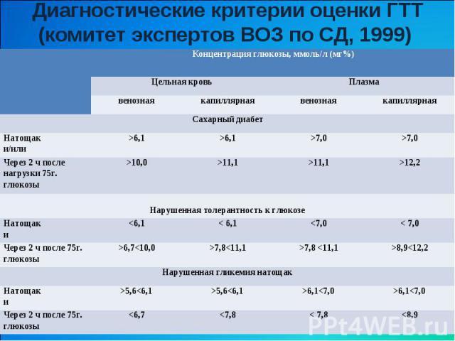 Диагностические критерии оценки ГТТ (комитет экспертов ВОЗ по СД, 1999) Концентрация глюкозы, ммоль/л (мг%) Цельная кровь Плазма венозная капиллярная венозная капиллярная Сахарный диабет Натощак и/или >6,1 >6,1 >7,0 >7,0 Через 2 ч после нагрузки 75г…
