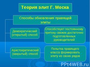 Теория элит Г. Моска Способы обновления правящей элиты Демократический (открытый