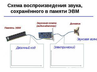 Схема воспроизведения звука, сохранённого в памяти ЭВМ Звуковая волна Звуковая п