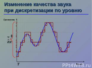 N →∞ Изменение качества звука при дискретизации по уровню Т N = 4 Время Громкост