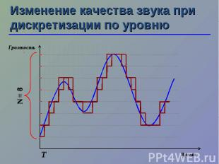 N = 4 N = 8 Изменение качества звука при дискретизации по уровню Т Время Громкос