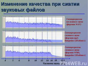 Изменение качества при сжатии звуковых файлов Частота звука, кГц 10 5 22,5 18 14