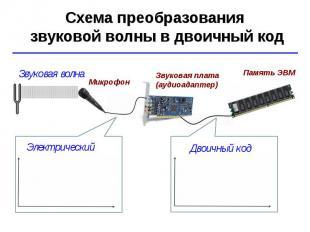 Схема преобразования звуковой волны в двоичный код Звуковая волна Двоичный код М