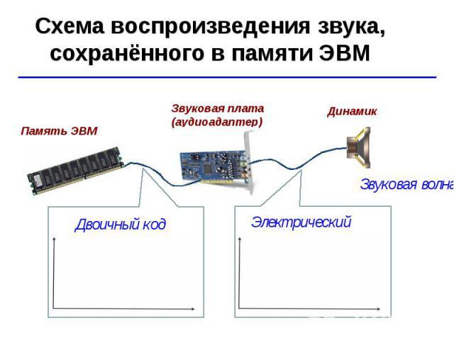Схема воспроизведения звука, сохранённого в памяти ЭВМ Звуковая волна Звуковая плата (аудиоадаптер) Память ЭВМ Электрический ток Двоичный код Динамик