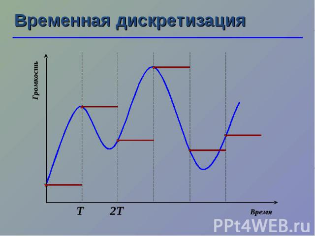 Временная дискретизация Т 2Т Время Громкость