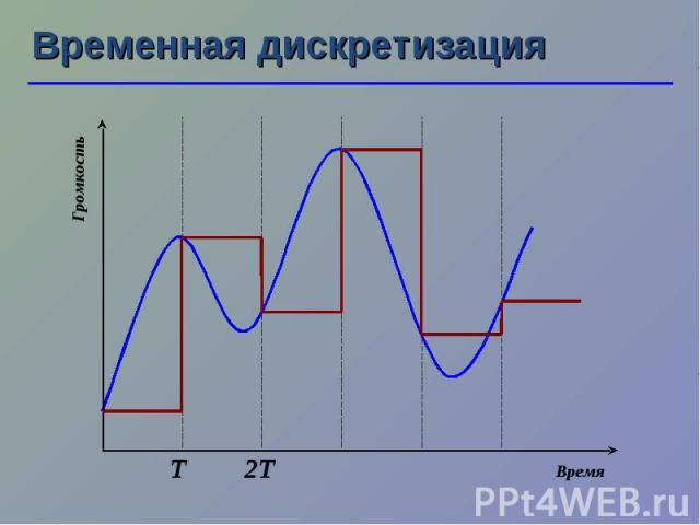 Временная дискретизация Т 2Т Громкость Время