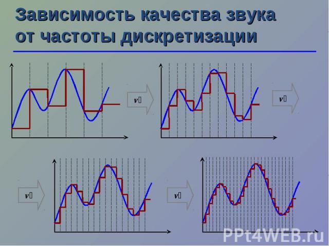 Зависимость качества звука от частоты дискретизации ν ν ν ν