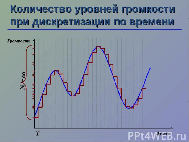 Т N →∞ Количество уровней громкости при дискретизации по времени Время Громкость