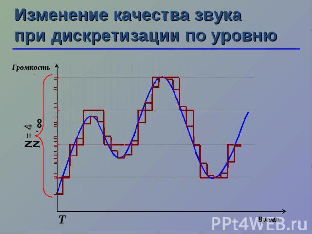 N →∞ Изменение качества звука при дискретизации по уровню Т N = 4 Время Громкость