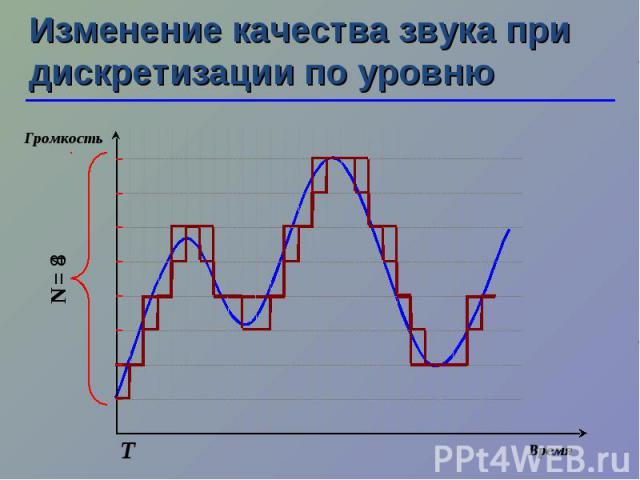 N = 4 N = 8 Изменение качества звука при дискретизации по уровню Т Время Громкость