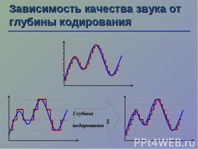 Зависимость качества звука от глубины кодирования Глубина кодирования