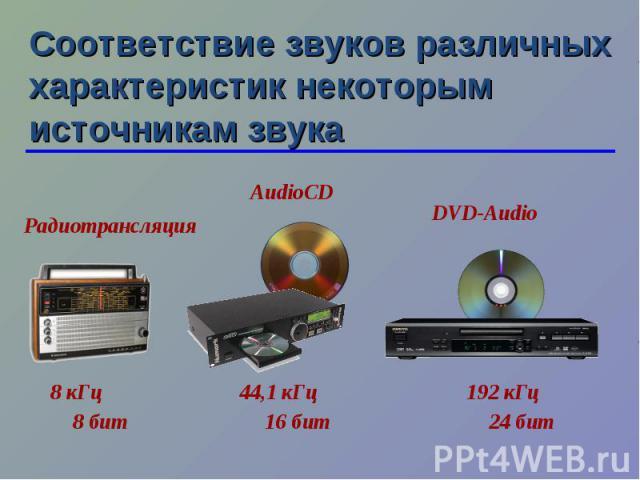 Соответствие звуков различных характеристик некоторым источникам звука 8 кГц 44,1 кГц Радиотрансляция AudioCD 192 кГц DVD-Audio 8 бит 16 бит 24 бит