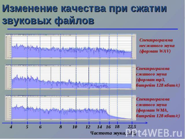 Изменение качества при сжатии звуковых файлов Частота звука, кГц 10 5 22,5 18 14 8 6 4 16 12 Спектрограмма несжатого звука (формат WAV) Спектрограмма сжатого звука (формат mp3, битрейт 128 кбит/с) Спектрограмма сжатого звука (формат WMA, битрейт 128…
