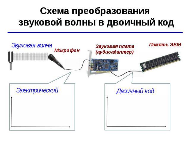 Схема преобразования звуковой волны в двоичный код Звуковая волна Двоичный код Микрофон Звуковая плата (аудиоадаптер) Память ЭВМ Электрический ток