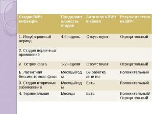 Стадия ВИЧ-инфекции Продолжительность стадии Антитела к ВИЧ в крови Результат те