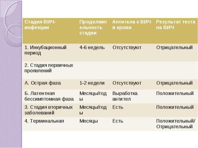 Стадия ВИЧ-инфекции Продолжительность стадии Антитела к ВИЧ в крови Результат теста на ВИЧ 1. Инкубационный период 4-6 недель Отсутствуют Отрицательный 2. Стадия первичных проявлений А. Острая фаза 1-2 недели Отсутствуют Отрицательный Б. Латентная б…