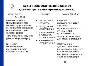 в случае правонарушений по объектам, перечисленным в ч. 1 ст. 28.7 и при необход