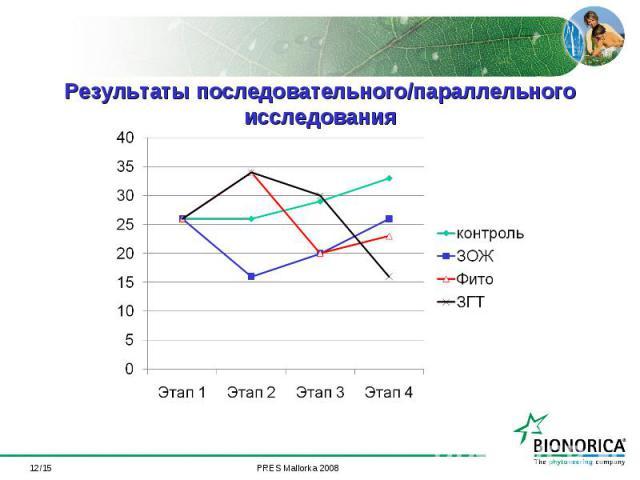 */15 Результаты последовательного/параллельного исследования
