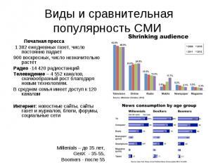Виды и сравнительная популярность СМИ Печатная пресса 1 382 ежедневных газет, чи