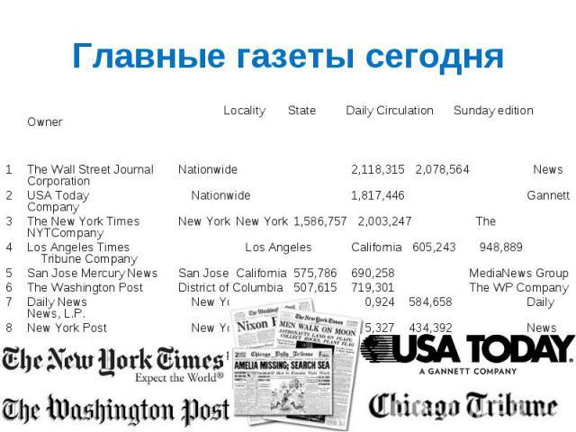 Главные газеты сегодня Locality State Daily Circulation Sunday edition Owner 1 The Wall Street Journal Nationwide 2,118,315 2,078,564 News Corporation 2 USA Today Nationwide 1,817,446 Gannett Company 3 The New York Times New York New York 1,586,757 …