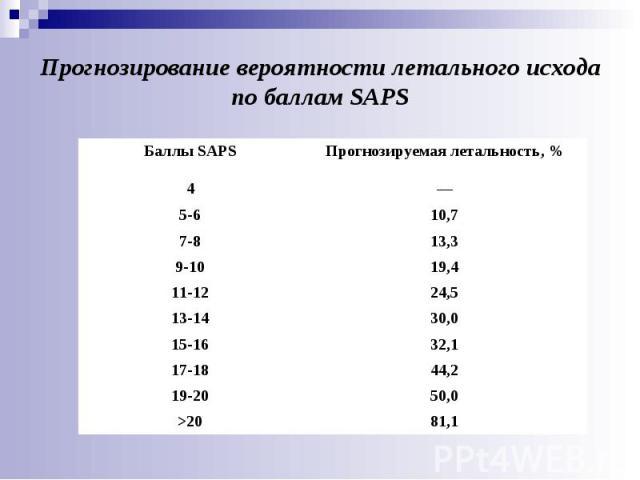 81,1 >20 50,0 19-20 44,2 17-18 32,1 15-16 30,0 13-14 24,5 11-12 19,4 9-10 13,3 7-8 10,7 5-6 — 4 Прогнозируемая летальность, % Баллы SAPS Прогнозирование вероятности летального исхода по баллам SAPS