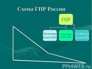 Схема ГПР России ГПР Население Более 90% Территория Около 30% Хозяйство Более 85