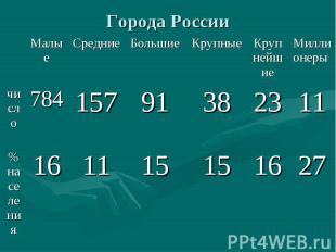27 16 15 15 11 16 % населения 11 23 38 91 157 784 число Миллионеры Крупнейшие Кр