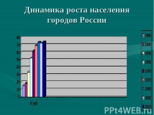 Динамика роста населения городов России