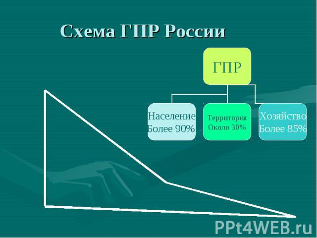 Схема ГПР России ГПР Население Более 90% Территория Около 30% Хозяйство Более 85%
