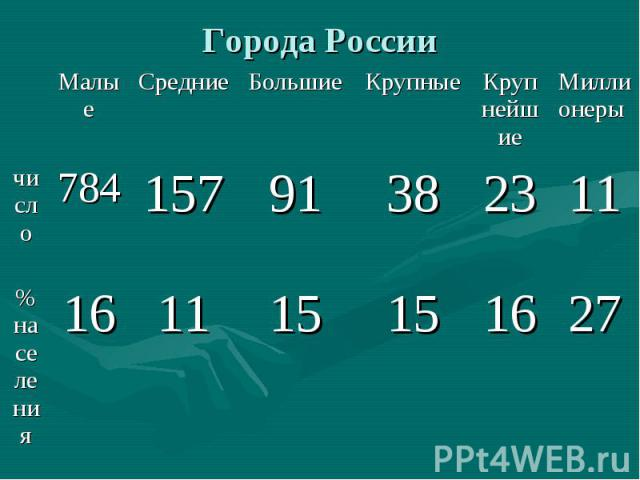 27 16 15 15 11 16 % населения 11 23 38 91 157 784 число Миллионеры Крупнейшие Крупные Большие Средние Малые Города России
