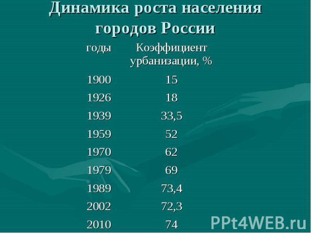74 2010 72,3 2002 73,4 1989 69 1979 62 1970 52 1959 33,5 1939 18 1926 15 1900 Коэффициент урбанизации, % годы Динамика роста населения городов России