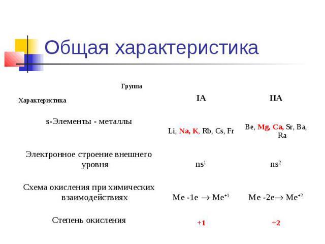 +2 +1 Степень окисления Me -2e Me+2 Me -1e Me+1 Схема окисления при химических взаимодействиях ns2 ns1 Электронное строение внешнего уровня Вe, Mg, Ca, Sr, Вa, Ra Li, Na, K, Rb, Cs, Fr s-Элементы - металлы IIA IA Группа Характеристика Общая характеристика