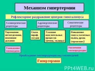 Эндогенные и экзогенные пирогены Рефлекторное раздражение центров гипоталямуса Х