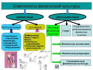 Компоненты физической культуры ценностные деятельностные материальные духовные С