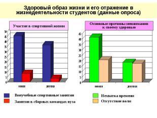 Здоровый образ жизни и его отражение в жизнедеятельности студентов (данные опрос