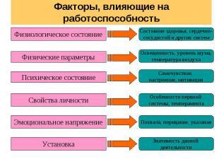 Факторы, влияющие на работоспособность Физиологическое состояние Физические пара