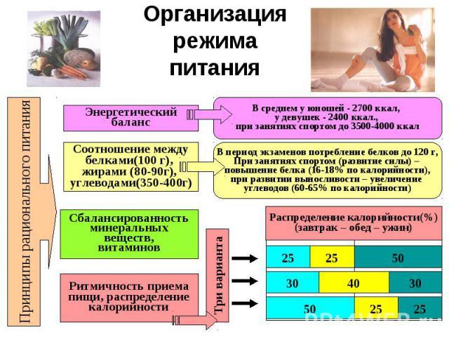Организация режима питания Принципы рационального питания Энергетический баланс Соотношение между белками(100 г), жирами (80-90г), углеводами(350-400г) Сбалансированность минеральных веществ, витаминов Ритмичность приема пищи, распределение калорийн…