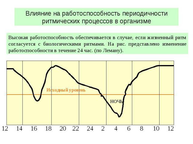 Влияние на работоспособность периодичности ритмических процессов в организме ночь 12 14 16 18 20 22 24 2 4 6 8 10 12 Исходный уровень Высокая работоспособность обеспечивается в случае, если жизненный ритм согласуется с биологическими ритмами. На рис…