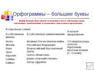 Выбор больших букв зависит от наличия в тексте собственных имён, собственных наи
