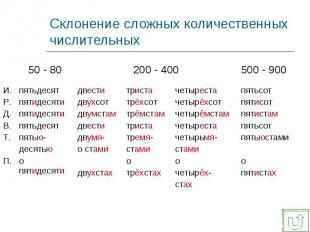 Склонение сложных количественных числительных 50 - 80200 - 400500 - 900пятьдесят