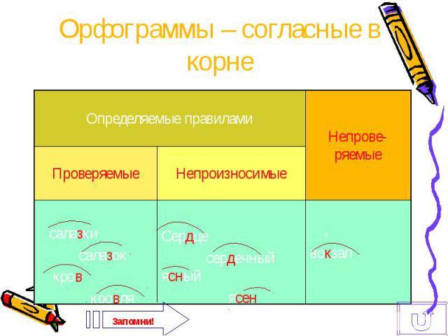 Орфограммы – согласные в корне Определяемые правиламиПроверяемые Непроизносимые Непроверяемые