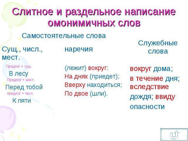 Слитное и раздельное написание омонимичных слов Самостоятельные слова