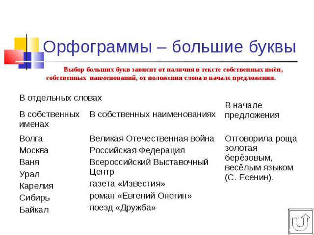 Выбор больших букв зависит от наличия в тексте собственных имён, собственных наименований, от положения слова в начале предложения. Выбор больших букв зависит от наличия в тексте собственных имён, собственных наименований, от положения слова в начал…
