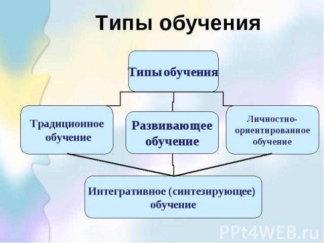 Типы обучения Типы обучения Традиционное обучение Развивающее обучение Личностно- ориентированное обучение Интегративное (синтезирующее) обучение
