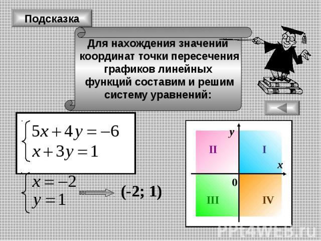 Подсказка Для нахождения значений координат точки пересечения графиков линейных функций составим и решим систему уравнений: (-2; 1) х у I II III IV 0 (-2; 1)