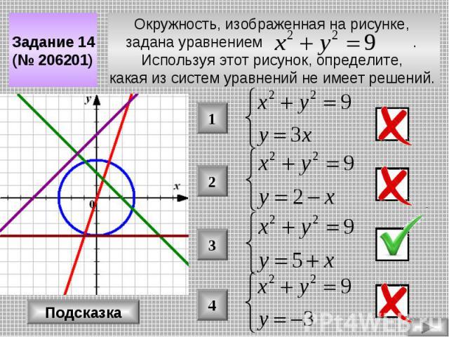 Окружность, изображенная на рисунке, задана уравнением . Используя этот рисунок, определите, какая из систем уравнений не имеет решений. Задание 14 (№ 206201) Подсказка 4 3 2 1