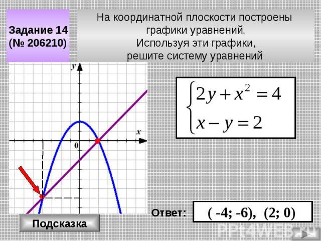 На координатной плоскости построены графики уравнений. Используя эти графики, решите систему уравнений Задание 14 (№ 206210) Подсказка Ответ: ( -4; -6), (2; 0)