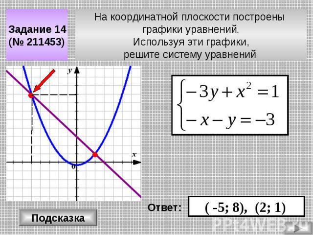 На координатной плоскости построены графики уравнений. Используя эти графики, решите систему уравнений Задание 14 (№ 211453) Подсказка Ответ: ( -5; 8), (2; 1)