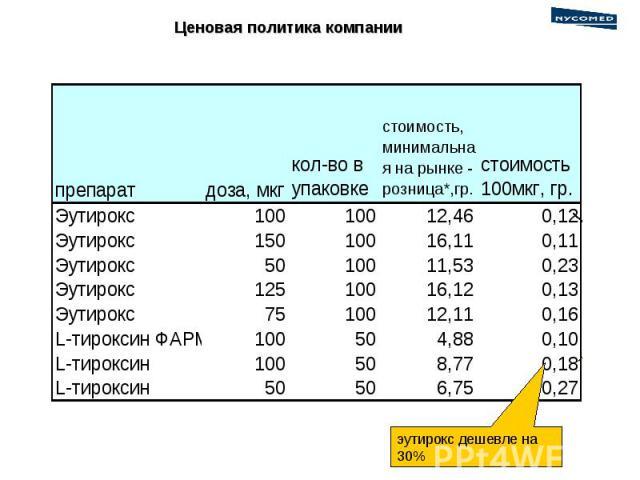 Ценовая политика компании эутирокс дешевле на 30%